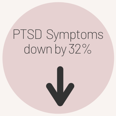 EFT showing PTSD Symptoms down by 32%