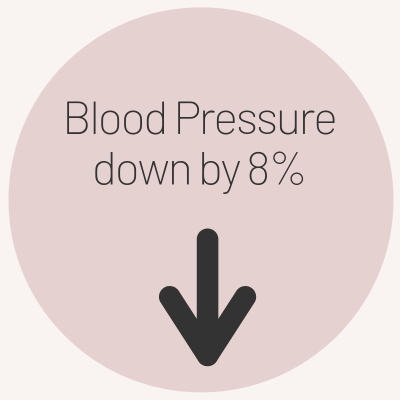 EFT showing blood pressure down by 8%